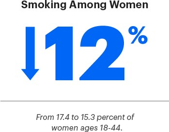 12% decrease in smoking among women