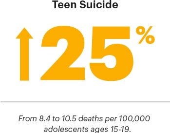 25% increase in teen suicide