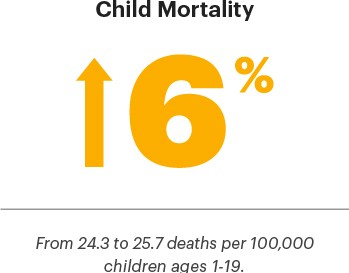 6% increase in child mortality